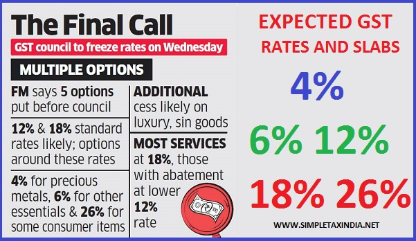 expected-gst-rates-and-slabs