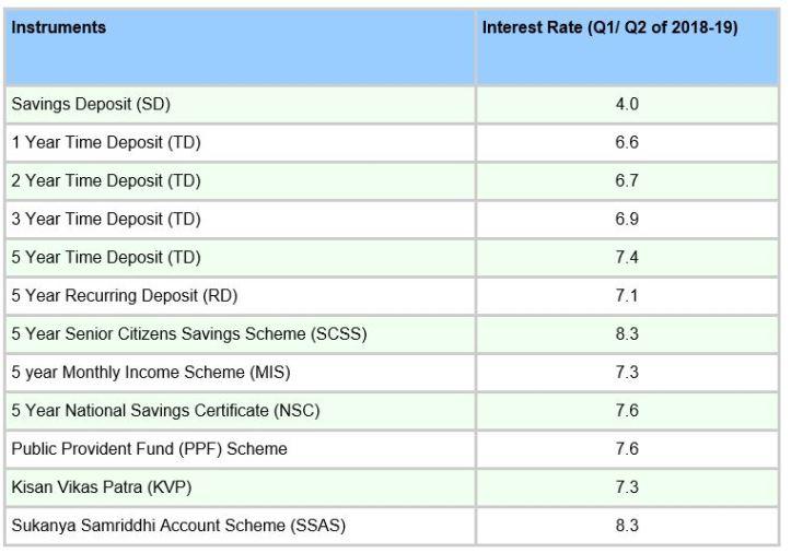 Interest Rate -Q1Q2-CSK